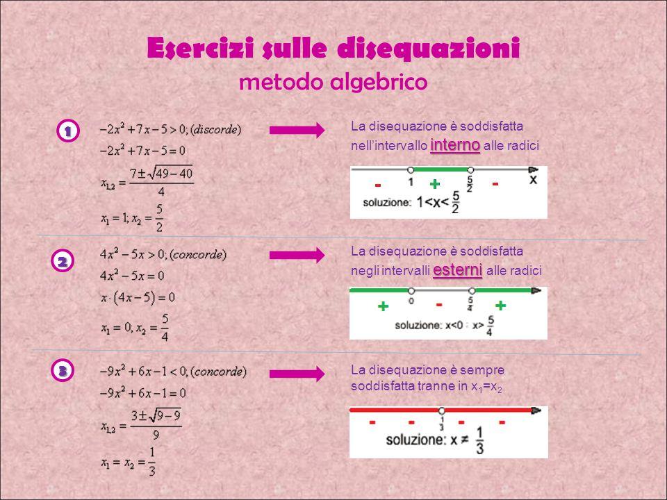 Esercizi sulle disequazioni metodo algebrico La disequazione è soddisfatta interno nellintervallo interno alle radici 1 2 3 La disequazione è soddisfatta esterni negli intervalli esterni alle radici La disequazione è sempre soddisfatta tranne in x 1 =x 2