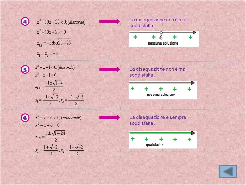 La disequazione non è mai soddisfatta. 4 5 6 La disequazione è sempre soddisfatta.