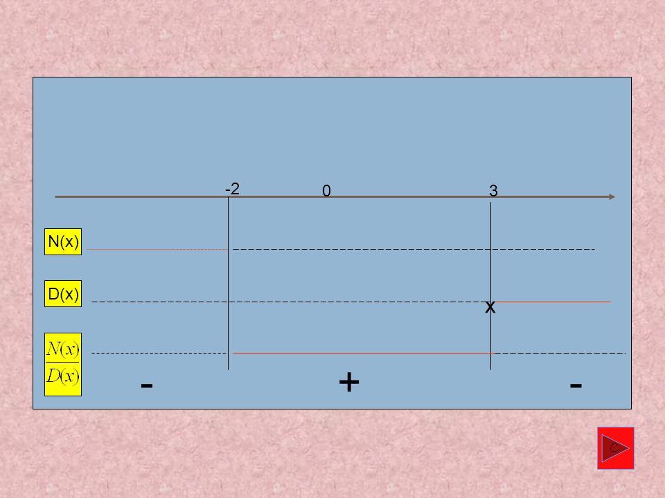 Riportiamo ora su un grafico il segno: a) Disegniamo lasse reale; b) Sulla prima riga riportiamo il segno del numeratore convenendo di rappresentare c