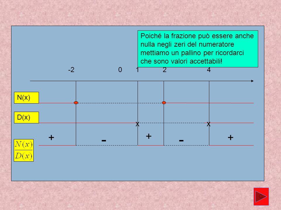 0124-2 N(x) D(x) xx + - + - + C Poiché la frazione può essere anche nulla negli zeri del numeratore mettiamo un pallino per ricordarci che sono valori accettabili!
