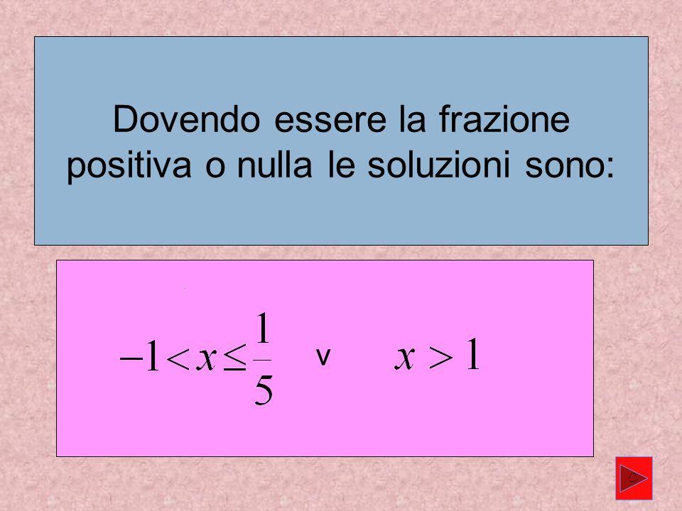 011/5 x x N(x) D(x) - + - + C Poiché la frazione può essere anche nulla nello specchietto mettiamo un pallino nello zero del numeratore.
