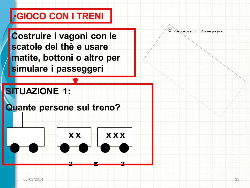 05/03/201426 GIOCO CON I TRENI SITUAZIONE 2: Voglio un treno con tre vagoni che porti 17 persone.