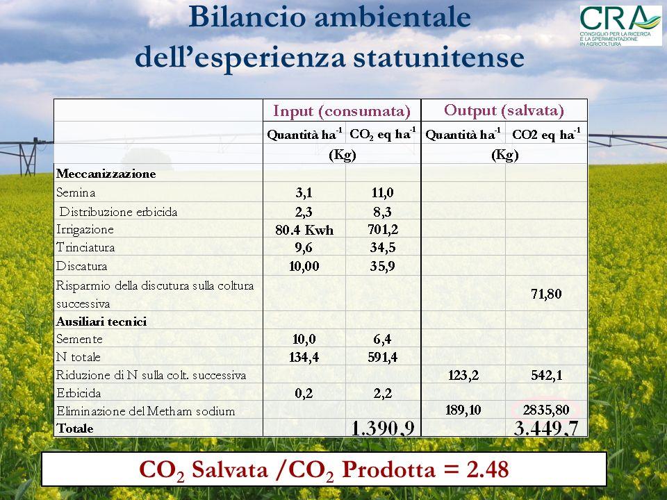 Bilancio ambientale dellesperienza statunitense CO 2 Salvata /CO 2 Prodotta = 2.48