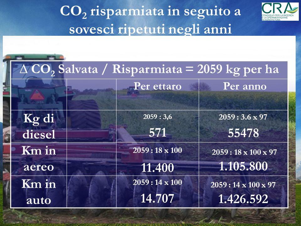 CO 2 risparmiata in seguito a sovesci ripetuti negli anni CO 2 Salvata / Risparmiata = 2059 kg per ha Per ettaro Per anno Kg di diesel 2059 : 3,6 571 2059 : 3.6 x 97 55478 Km in aereo 2059 : 18 x 100 11.400 2059 : 18 x 100 x 97 1.105.800 Km in auto 2059 : 14 x 100 14.707 2059 : 14 x 100 x 97 1.426.592