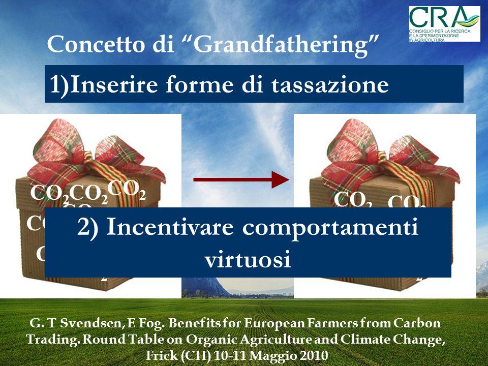 Concetto di Grandfathering CO 2 1)Inserire forme di tassazione 2) Incentivare comportamenti virtuosi G.