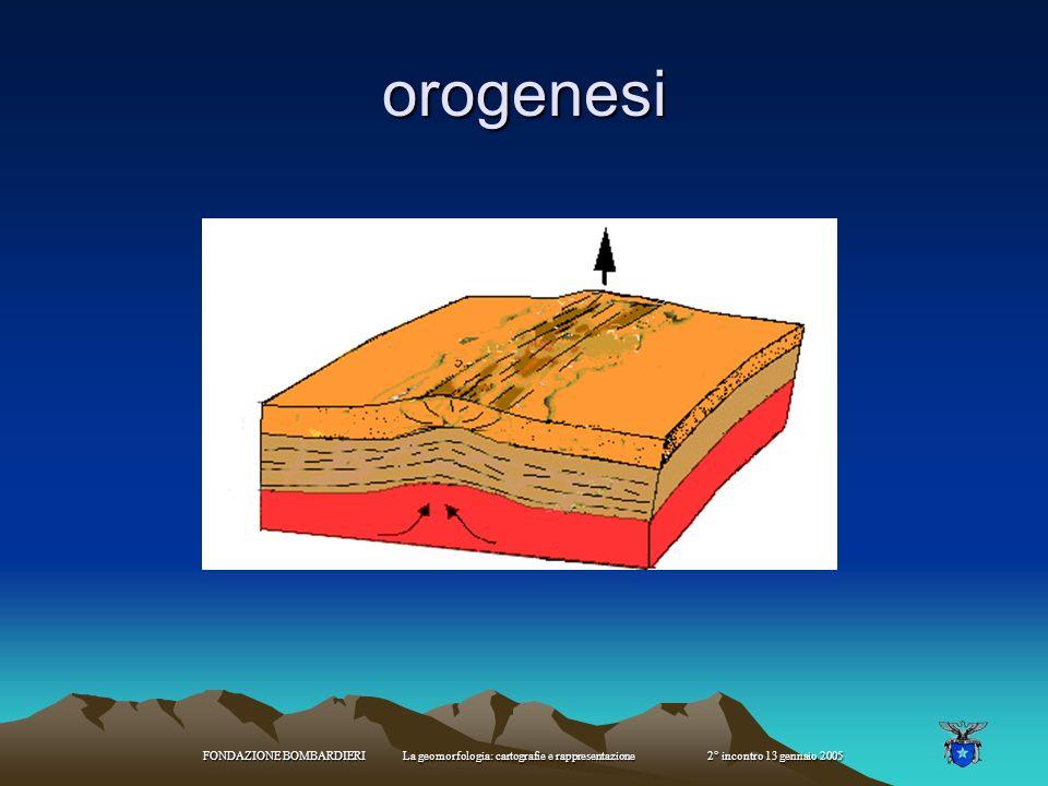 FONDAZIONE BOMBARDIERI La geomorfologia: cartografie e rappresentazione 2° incontro 13 gennaio 2005 a) le due placche possono slittare di fianco l'una
