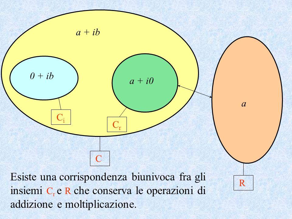 a + ib R a + i0 0 + ib C a Esiste una corrispondenza biunivoca fra gli insiemi C r e R che conserva le operazioni di addizione e moltiplicazione. C i