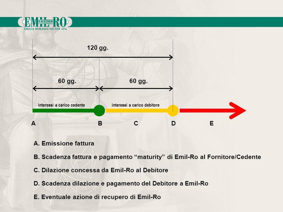 60 gg. 120 gg. A. Emissione fattura B. Scadenza fattura e pagamento maturity di Emil-Ro al Fornitore/Cedente C. Dilazione concessa da Emil-Ro al Debit