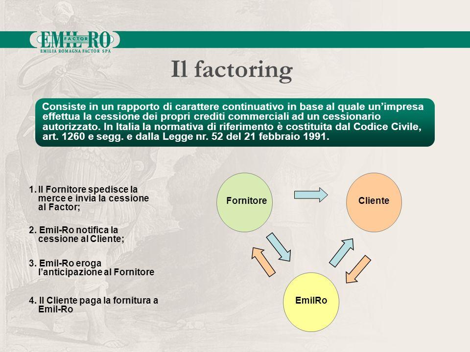 Il factoring 1.Il Fornitore spedisce la merce e invia la cessione al Factor; 2. Emil-Ro notifica la cessione al Cliente; 3. Emil-Ro eroga lanticipazio