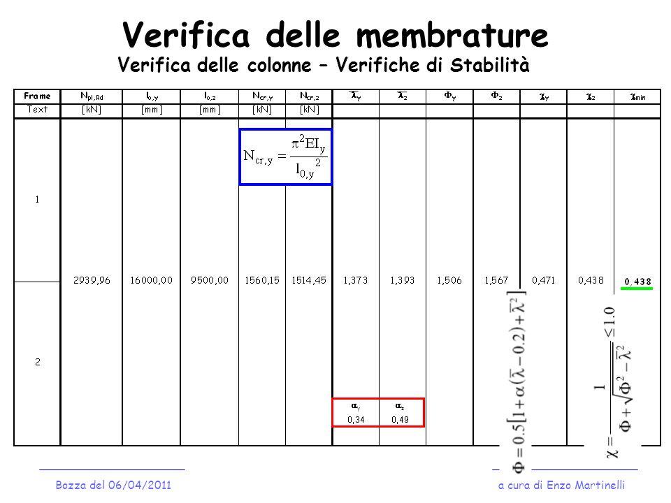 Verifica delle membrature a cura di Enzo MartinelliBozza del 06/04/2011 Verifica delle colonne – Verifiche di Stabilità