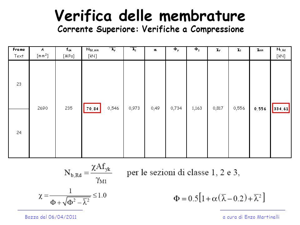 Verifica delle membrature a cura di Enzo MartinelliBozza del 14/04/2008 Verifica delle colonne – Verifiche di Stabilità Per la verifica di resistenza e stabilità delle colonne è necessario tener conto dello stato tensionale di presso-flessione: