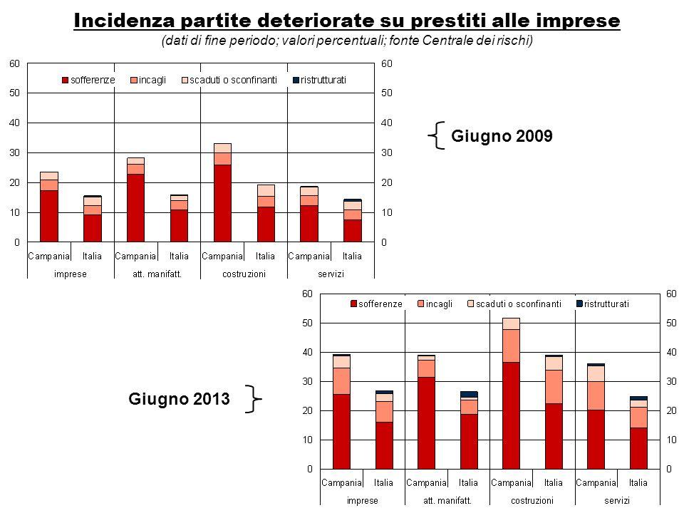 Incidenza partite deteriorate su prestiti alle imprese (dati di fine periodo; valori percentuali; fonte Centrale dei rischi) Giugno 2009 Giugno 2013