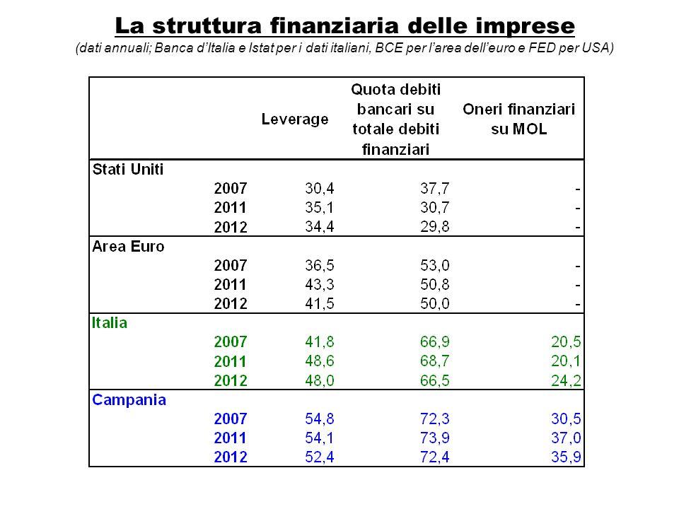 La struttura finanziaria delle imprese (dati annuali; Banca dItalia e Istat per i dati italiani, BCE per larea delleuro e FED per USA)