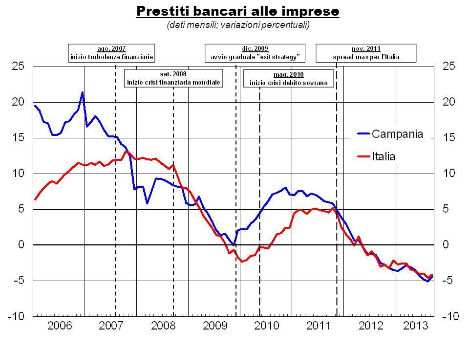 Prestiti bancari alle imprese (dati mensili; variazioni percentuali)