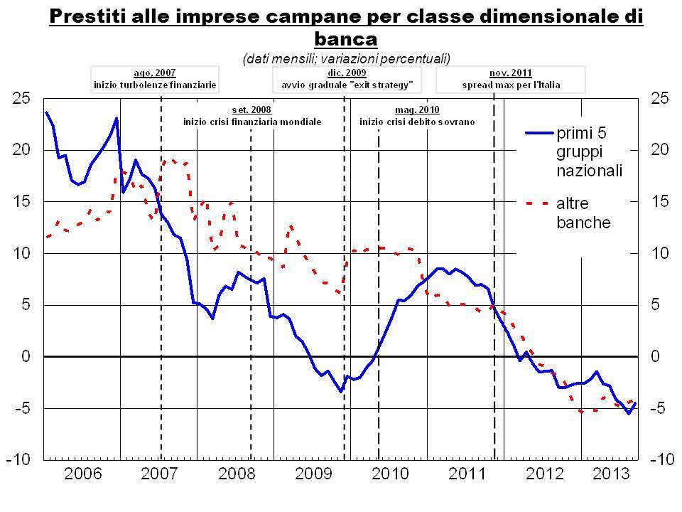 Prestiti alle imprese campane per classe dimensionale di banca (dati mensili; variazioni percentuali)