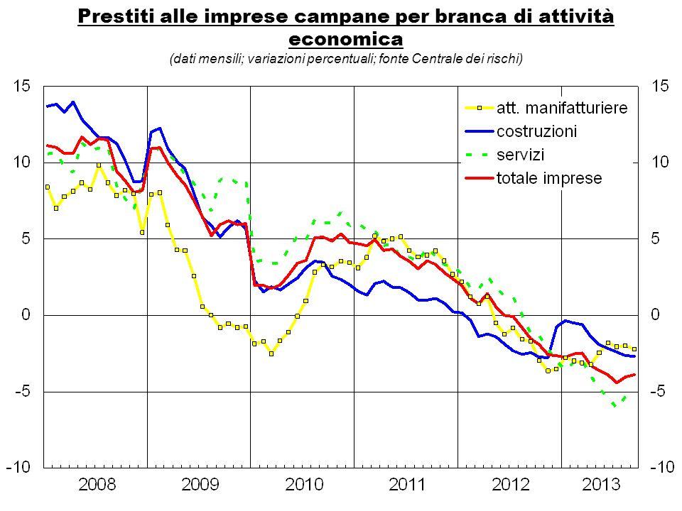 Prestiti alle imprese campane per branca di attività economica (dati mensili; variazioni percentuali; fonte Centrale dei rischi)