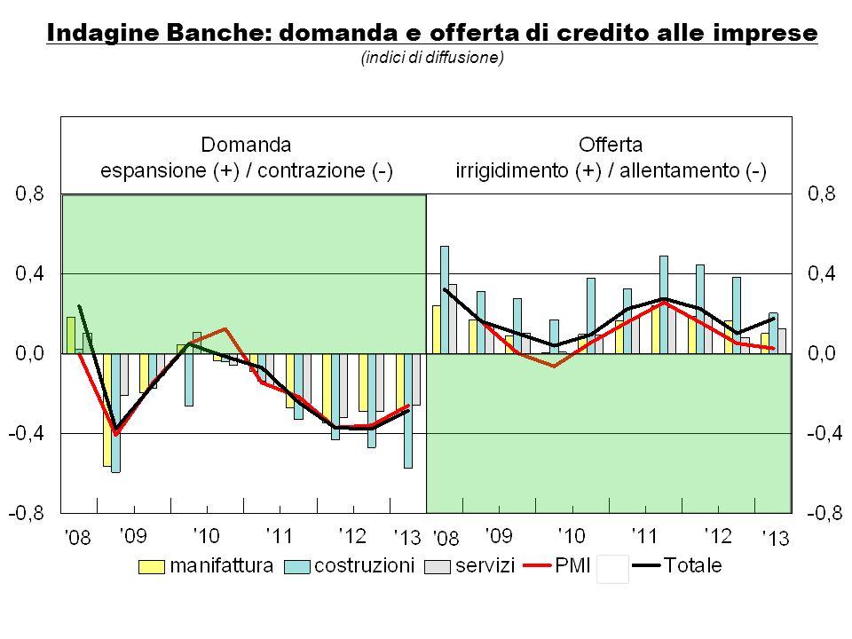 Indagine Banche: domanda e offerta di credito alle imprese (indici di diffusione)