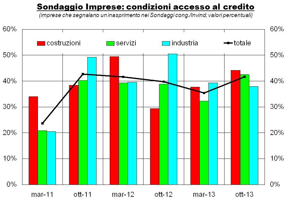 Sondaggio Imprese: condizioni accesso al credito (imprese che segnalano un inasprimento nei Sondaggi cong./Invind; valori percentuali)