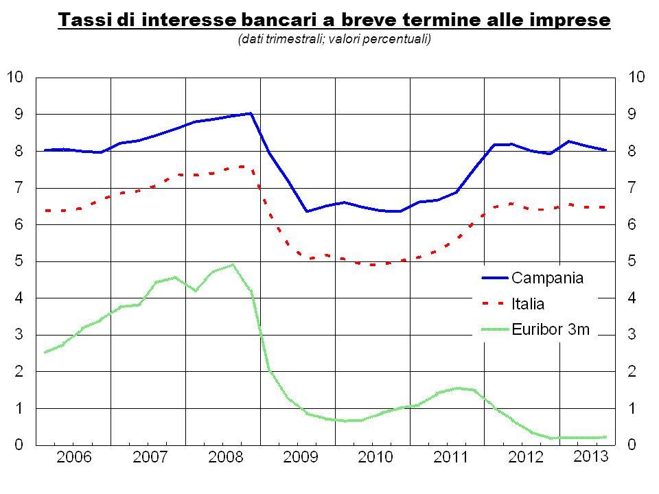 Tassi di interesse bancari a breve termine alle imprese (dati trimestrali; valori percentuali)
