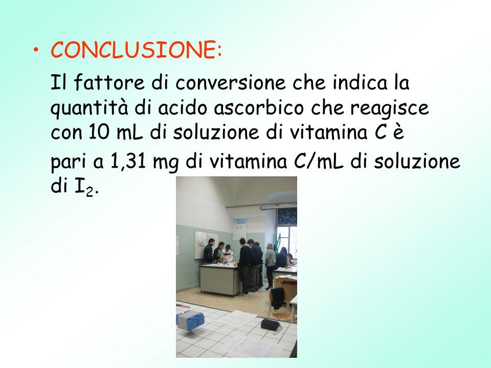 CONCLUSIONE: Il fattore di conversione che indica la quantità di acido ascorbico che reagisce con 10 mL di soluzione di vitamina C è pari a 1,31 mg di