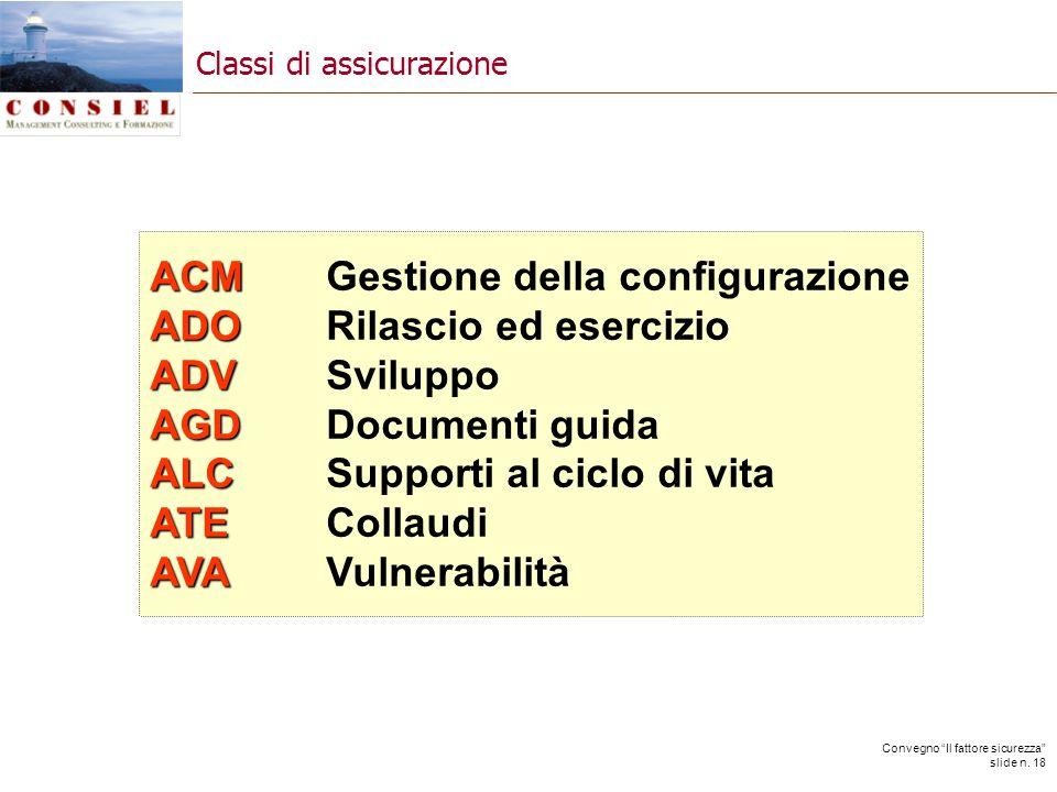 Convegno Il fattore sicurezza slide n. 18 ACM ACMGestione della configurazione ADO ADORilascio ed esercizio ADV ADVSviluppo AGD AGDDocumenti guida ALC