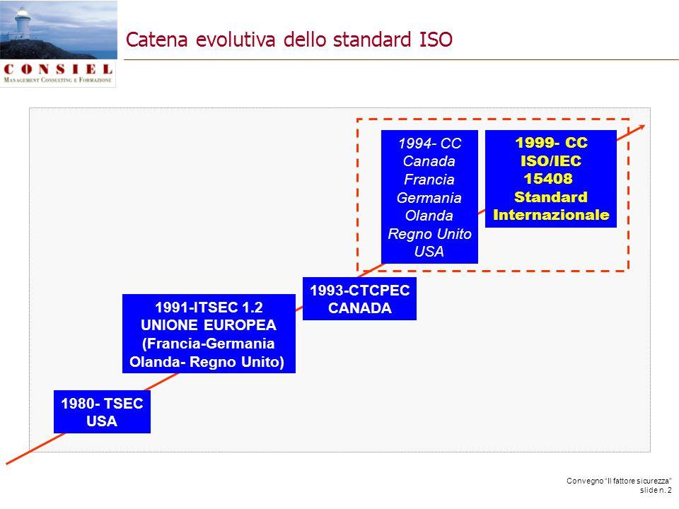 Convegno Il fattore sicurezza slide n. 2 Catena evolutiva dello standard ISO 1980- TSEC USA 1991-ITSEC 1.2 UNIONE EUROPEA (Francia-Germania Olanda- Re