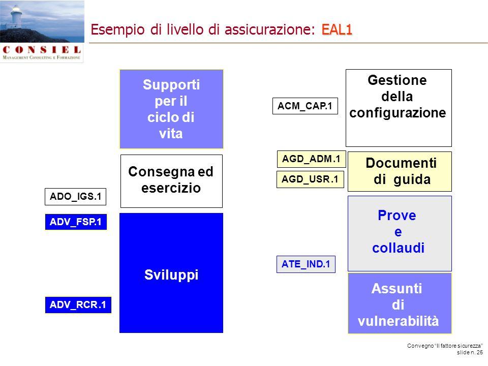 Convegno Il fattore sicurezza slide n. 25 AGD_ADM.1 AGD_USR.1 ADV_FSP.1 ADV_RCR.1 ATE_IND.1 ADO_IGS.1 Consegna ed esercizio Sviluppi Prove e collaudi