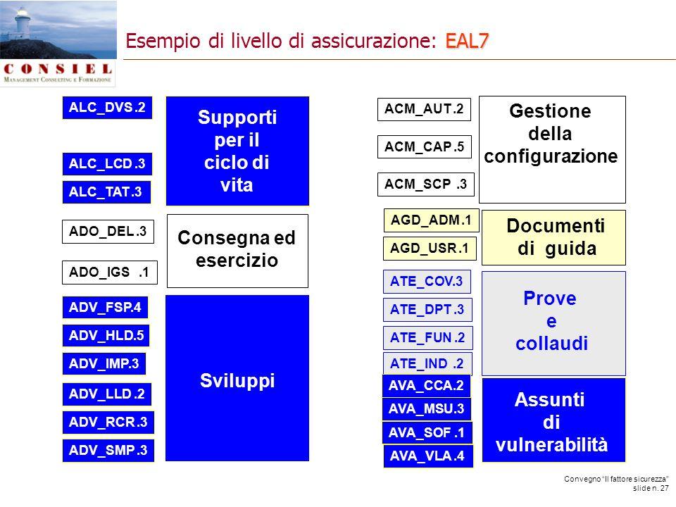Convegno Il fattore sicurezza slide n. 27 AGD_ADM.1 AGD_USR.1 ADV_FSP.4 ADV_HLD.5 ADV_IMP.3 ADV_LLD.2 ADV_RCR.3 ADV_SMP.3 ATE_DPT.3 ATE_FUN.2 ATE_IND.