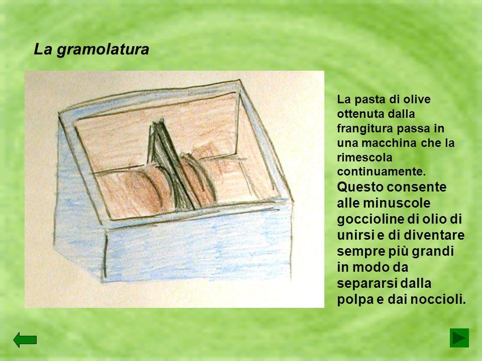 La pasta di olive ottenuta dalla frangitura passa in una macchina che la rimescola continuamente. Questo consente alle minuscole goccioline di olio di