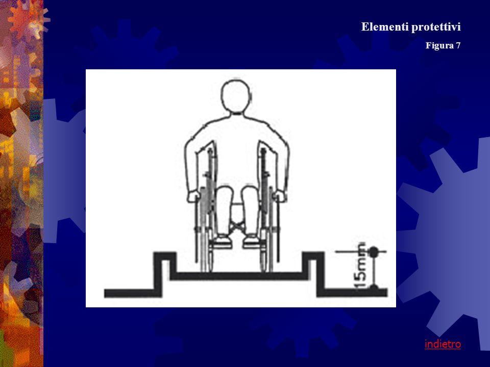 Figura 7 Elementi protettivi indietro