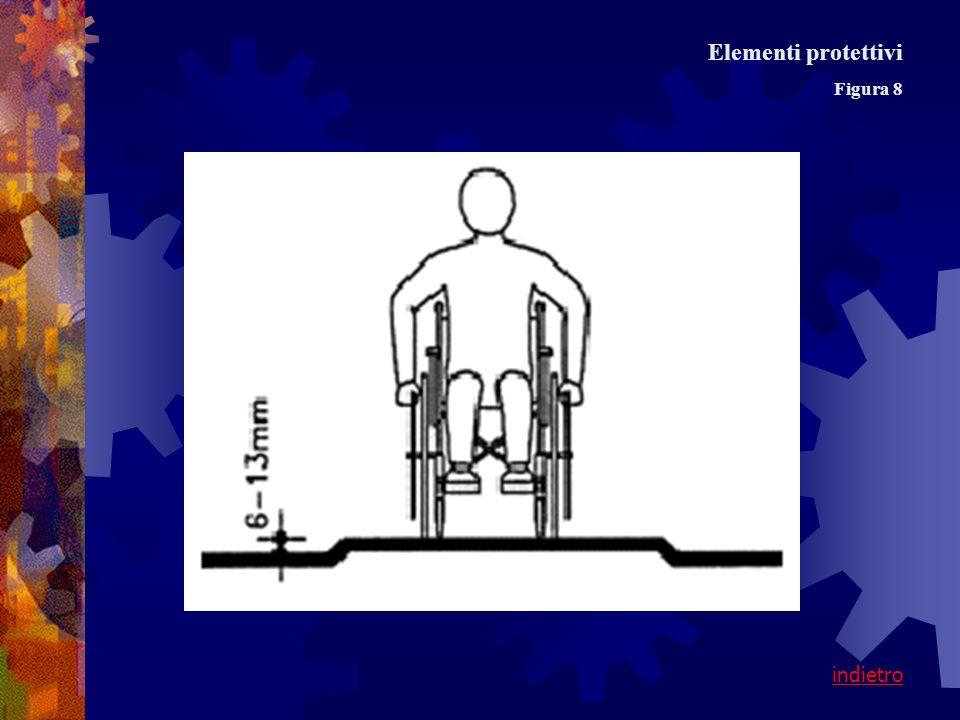 Figura 8 Elementi protettivi indietro