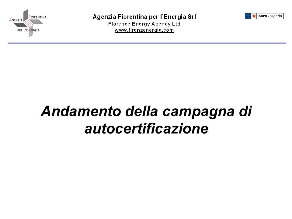 Circondario Empolese-Valdelsa Inizio campagna: luglio 2003 N° Impianti: ~ 45000 N° autocertificati al 04-05-2004: ~13900 (~31%) In rosso è indicato lobbiettivo del 60% di autocertificati