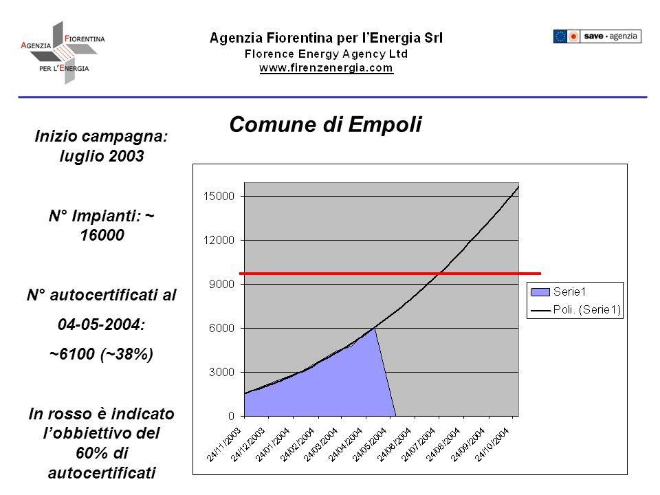 Comune di Empoli Inizio campagna: luglio 2003 N° Impianti: ~ 16000 N° autocertificati al 04-05-2004: ~6100 (~38%) In rosso è indicato lobbiettivo del 60% di autocertificati