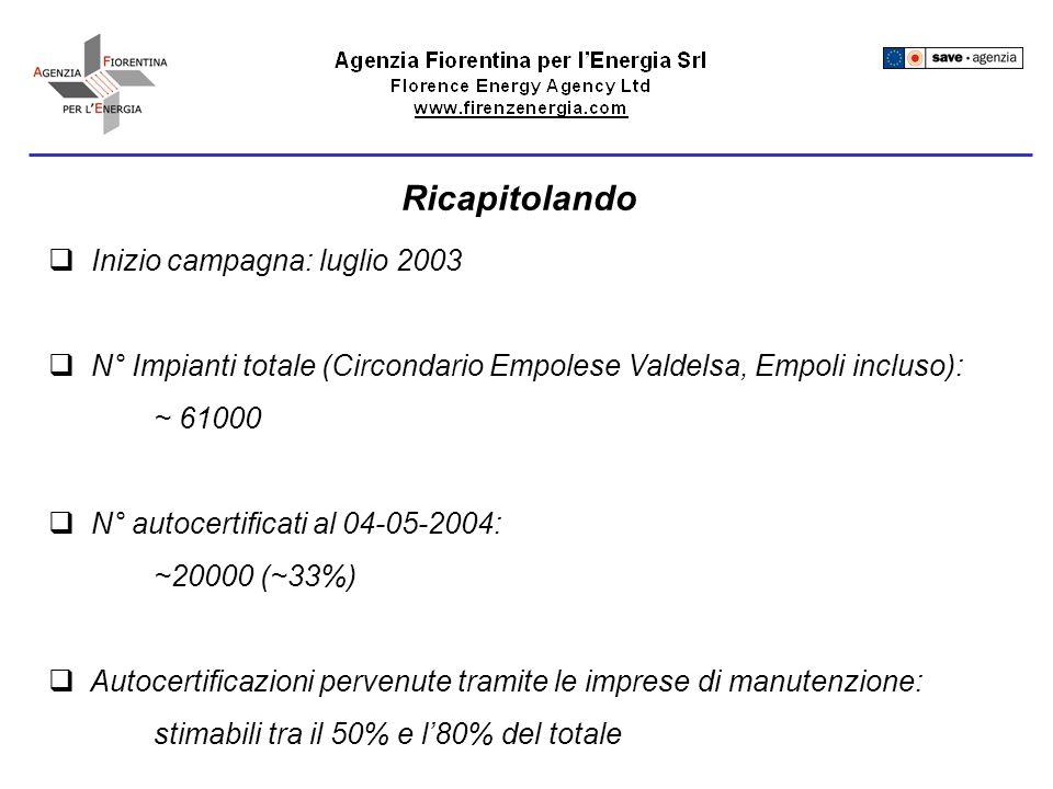 Ricapitolando Inizio campagna: luglio 2003 N° Impianti totale (Circondario Empolese Valdelsa, Empoli incluso): ~ 61000 N° autocertificati al 04-05-2004: ~20000 (~33%) Autocertificazioni pervenute tramite le imprese di manutenzione: stimabili tra il 50% e l80% del totale