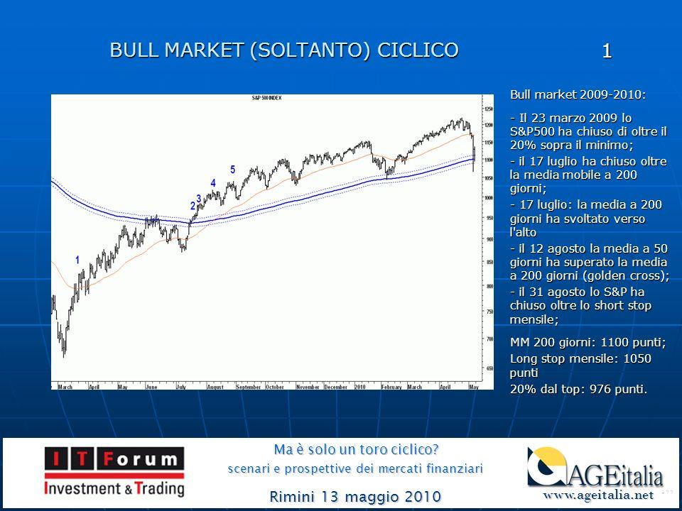 BULL MARKET (SOLTANTO) CICLICO Ma è solo un toro ciclico.