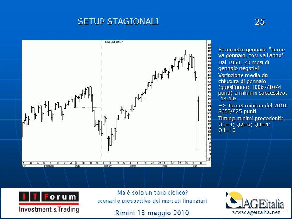 SETUP STAGIONALI Ma è solo un toro ciclico? scenari e prospettive dei mercati finanziari Rimini 13 maggio 2010 www.ageitalia.net www.ageitalia.net 25
