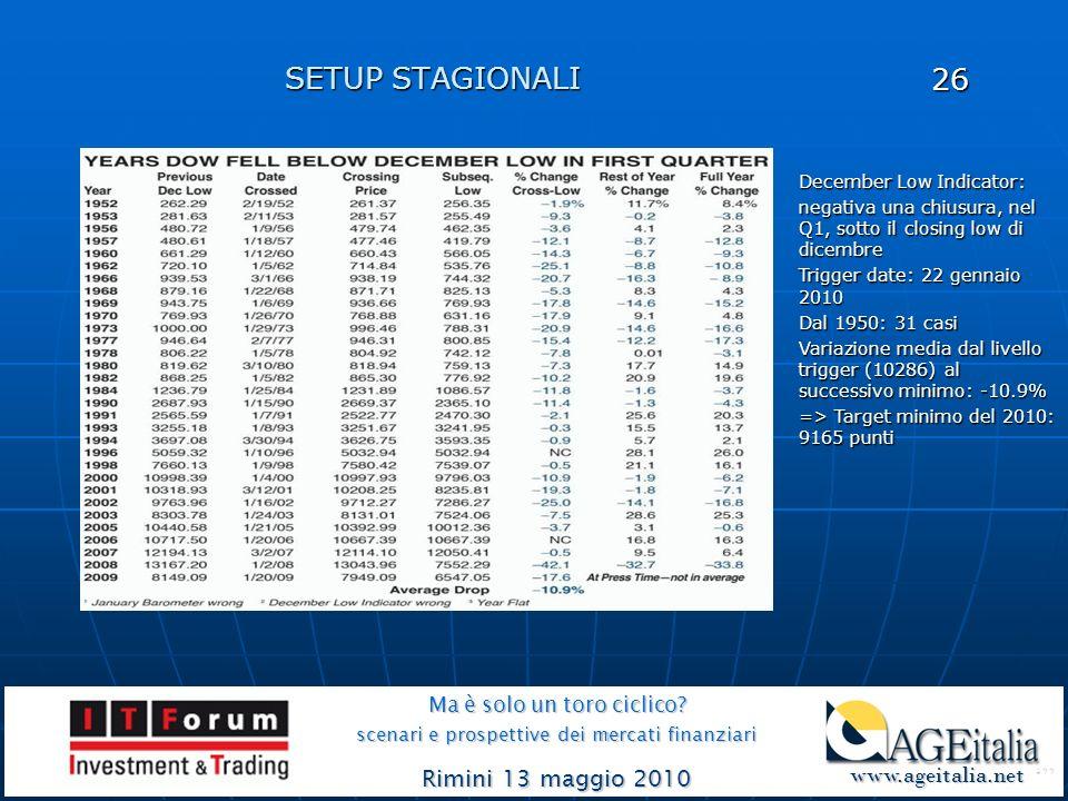 SETUP STAGIONALI Ma è solo un toro ciclico? scenari e prospettive dei mercati finanziari Rimini 13 maggio 2010 www.ageitalia.net www.ageitalia.net 26