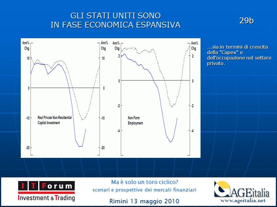 GLI STATI UNITI SONO IN FASE ECONOMICA ESPANSIVA Ma è solo un toro ciclico? scenari e prospettive dei mercati finanziari Rimini 13 maggio 2010 www.age