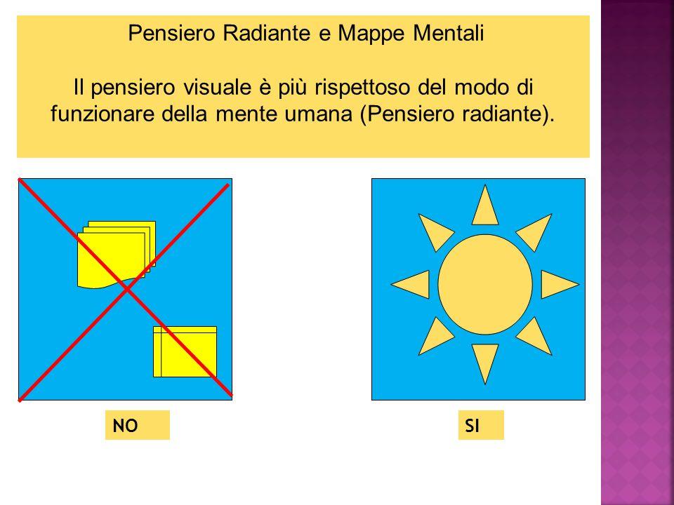 Pensiero Radiante e Mappe Mentali Il pensiero visuale è più rispettoso del modo di funzionare della mente umana (Pensiero radiante).
