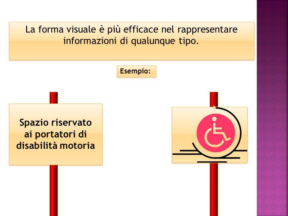 La forma visuale è più efficace nel rappresentare informazioni di qualunque tipo. Esempio: Spazio riservato ai portatori di disabilità motoria Spazio