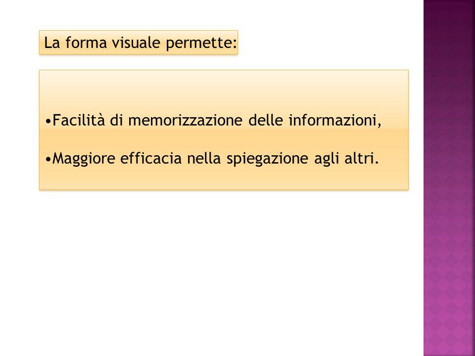 Facilità di memorizzazione delle informazioni, Maggiore efficacia nella spiegazione agli altri.