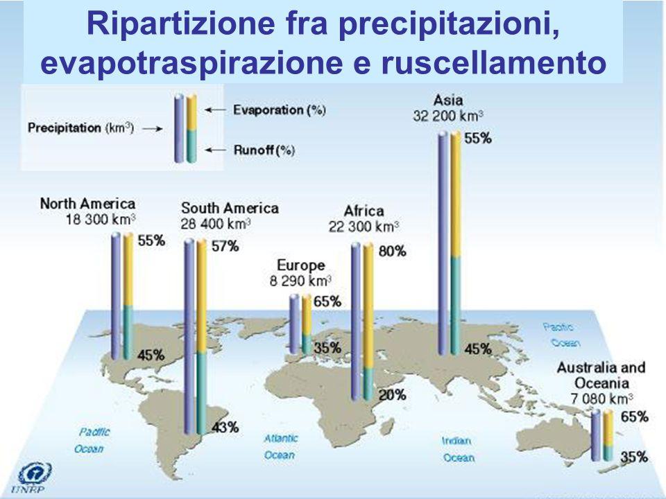 Ripartizione fra precipitazioni, evapotraspirazione e ruscellamento