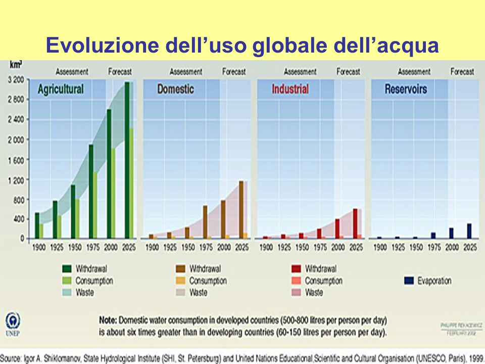 Evoluzione delluso globale dellacqua