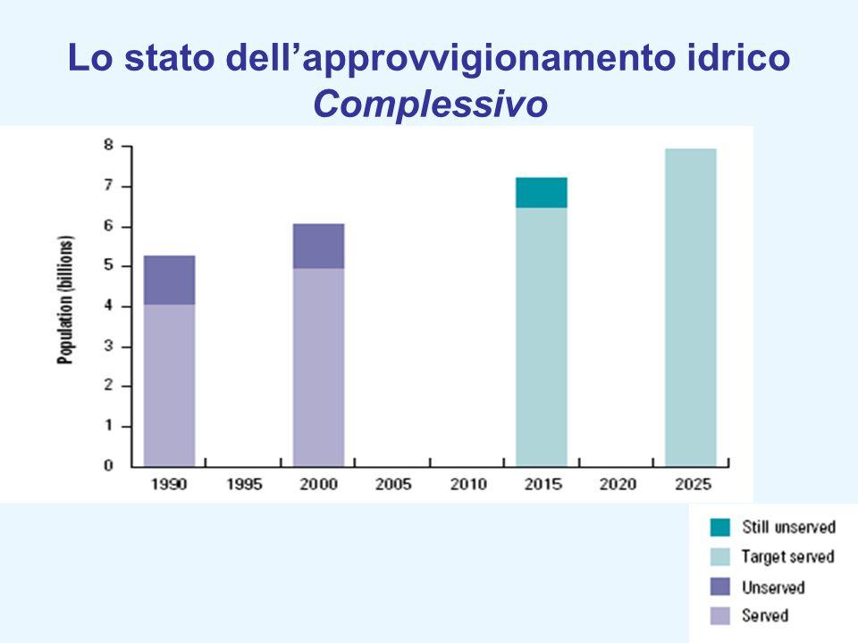 Lo stato dellapprovvigionamento idrico Complessivo