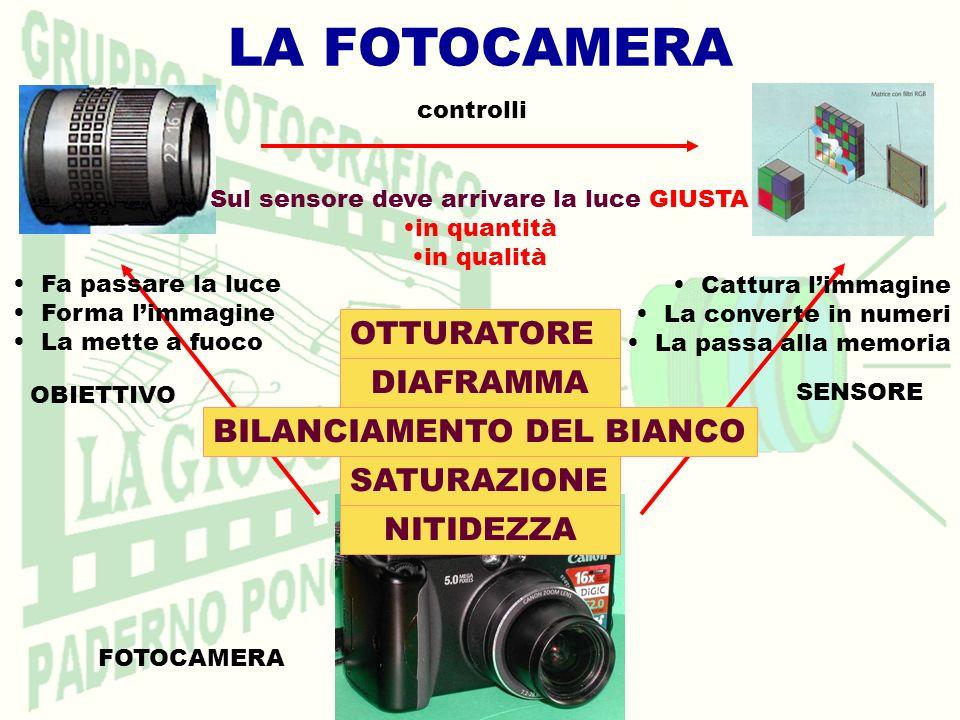 LA FOTOCAMERA FOTOCAMERA SENSORE OBIETTIVO Fa passare la luce Forma limmagine La mette a fuoco Sul sensore deve arrivare la luce GIUSTA in quantità in qualità OTTURATORE DIAFRAMMA BILANCIAMENTO DEL BIANCO Cattura limmagine La converte in numeri La passa alla memoria controlli NITIDEZZA SATURAZIONE