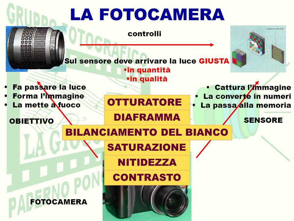 LA FOTOCAMERA FOTOCAMERA SENSORE OBIETTIVO Fa passare la luce Forma limmagine La mette a fuoco Sul sensore deve arrivare la luce GIUSTA in quantità in qualità OTTURATORE DIAFRAMMA BILANCIAMENTO DEL BIANCO Cattura limmagine La converte in numeri La passa alla memoria controlli CONTRASTO NITIDEZZA SATURAZIONE