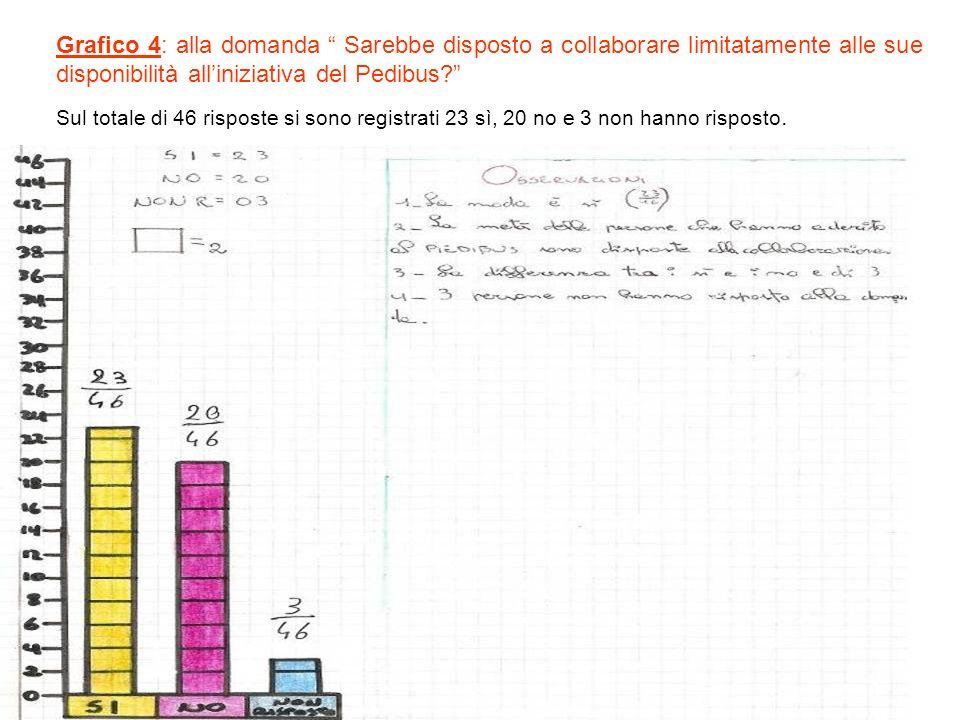 Grafico 4: alla domanda Sarebbe disposto a collaborare limitatamente alle sue disponibilità alliniziativa del Pedibus.