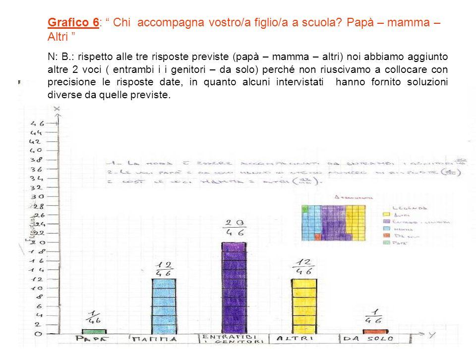 Grafico 6: Chi accompagna vostro/a figlio/a a scuola.