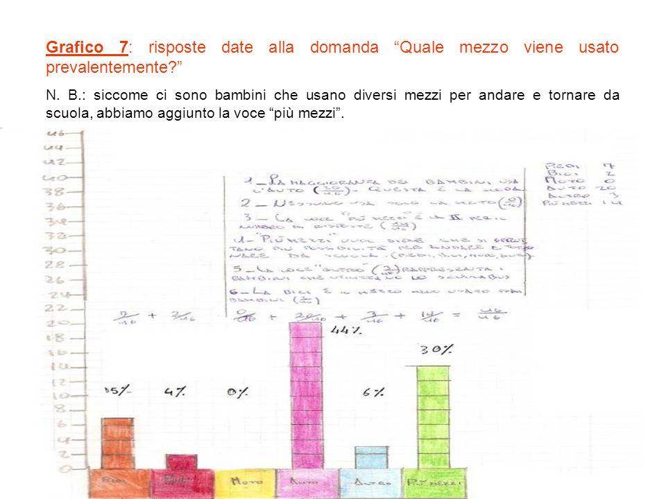 Grafico 7: risposte date alla domanda Quale mezzo viene usato prevalentemente.
