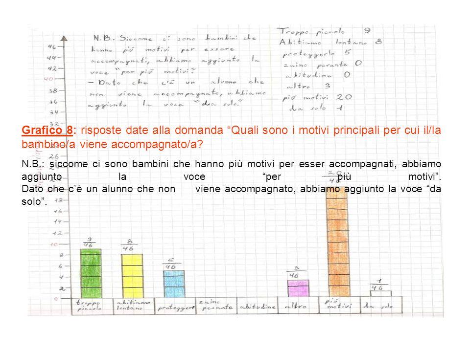 Grafico 8: risposte date alla domanda Quali sono i motivi principali per cui il/la bambino/a viene accompagnato/a.